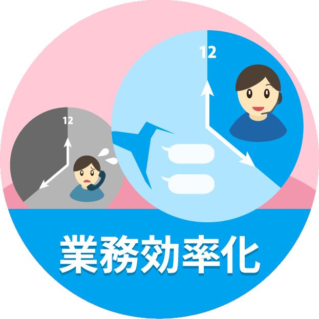 チャットボット開発ツールhachidori業務効率化