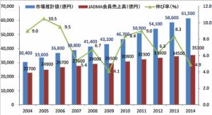 2014年度(2014年4月-2015年3月)の通信販売市場の売上高調査