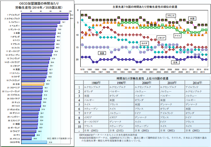 労働生産性データ